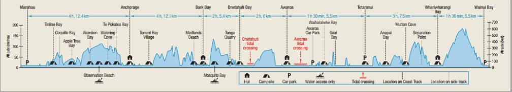 Abel Tasman coastal track profile